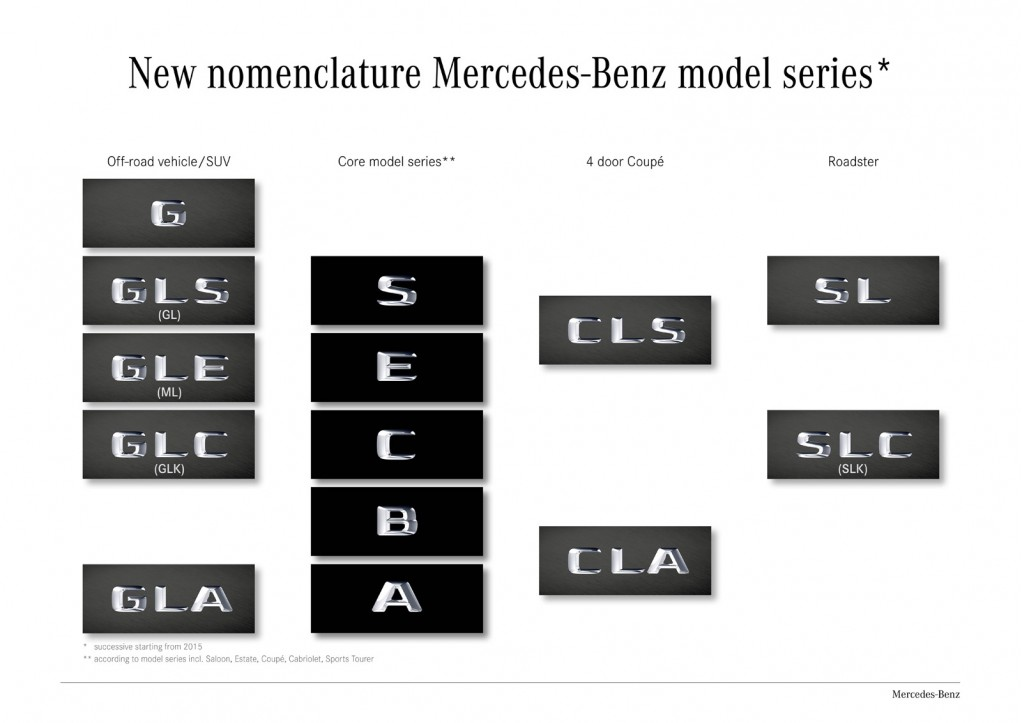 Mercedes New Nomenclature